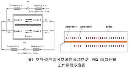 窑炉结构和窑内温度分布的均匀性